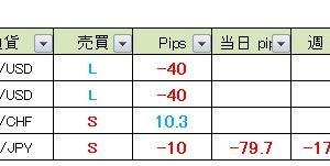 【昨日の成績】 真っすぐ王子のFXメルマガ配信 2020年6月11日(木)成績&本日の経済指標