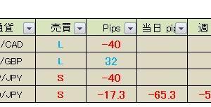 【昨日の成績】今日の経済指標&真っすぐ王子のFXメルマガ配信 2020年6月18日(木)成績