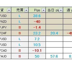 【昨日の成績】今日の経済指標&真っすぐ王子のFXメルマガ配信 2020年7月2日・3日(木・金)成績