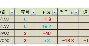 【昨日の成績】今日の経済指標&真っすぐ王子のFXメルマガ配信 2020年7月6日(月)成績