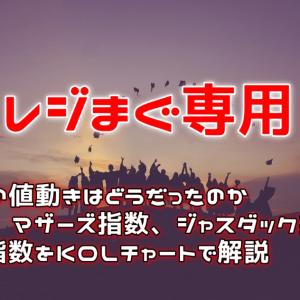 保護中: 【レジまぐ月額版専用】今週の日経と指数のKOLチャート解説 2019/8/13~8/16