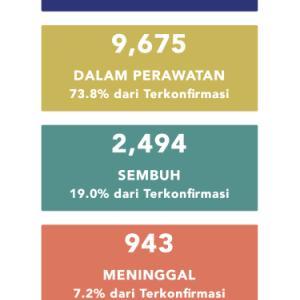 5月8日(金)の集計 インドネシア政府発表より