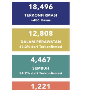 5月19日(火)の集計 インドネシア政府発表より