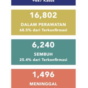 5月28日(木)の集計 インドネシア政府発表より