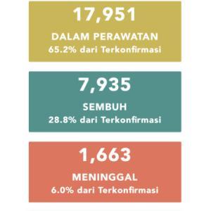 6月2日(火)の集計 インドネシア政府発表より