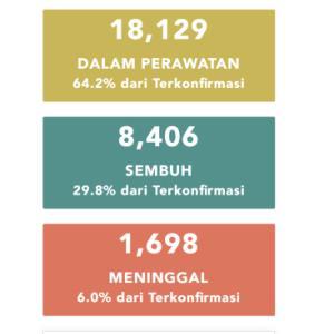 6月3日(水)の集計 インドネシア政府発表より
