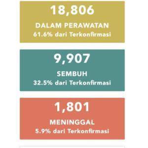 6月6日(土)の集計 インドネシア政府発表より