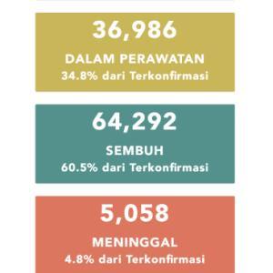 7月30日(木)の集計 インドネシア政府発表より