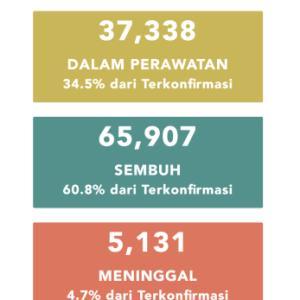 7月31日(金)の集計 インドネシア政府発表より