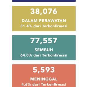 8月7日(金)の集計 インドネシア政府発表より