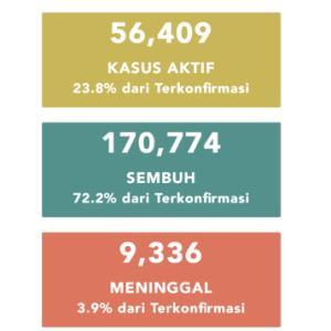 9月18日(金)の集計 インドネシア政府発表より