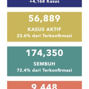9月19日(土)の集計 インドネシア政府発表より