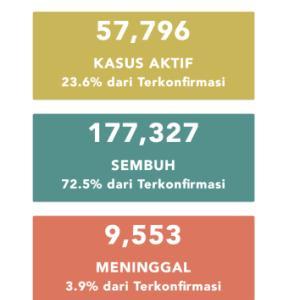 9月20日(日)の集計 インドネシア政府発表より