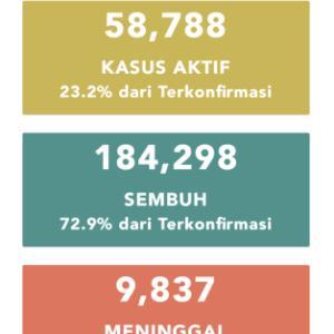 9月22日(火)の集計 インドネシア政府発表より