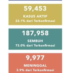 9月23日(水)の集計 インドネシア政府発表より