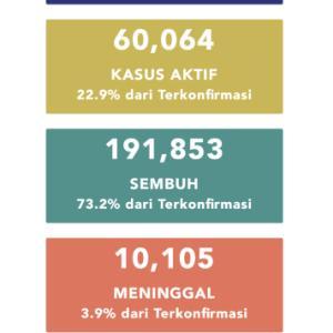 9月24日(木)の集計 インドネシア政府発表より