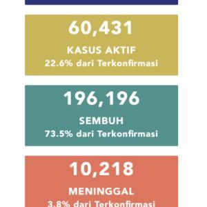9月25日(金)の集計 インドネシア政府発表より