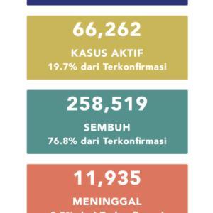 10月12日(月)の集計 インドネシア政府発表より