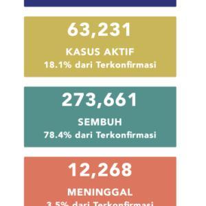 10月15日(木)の集計 インドネシア政府発表より