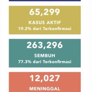 10月13日(火)の集計 インドネシア政府発表より