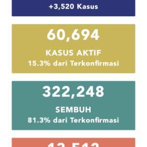 10月27日(火)の集計 インドネシア政府発表より