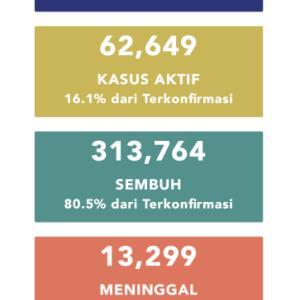 10月25日(日)の集計 インドネシア政府発表より