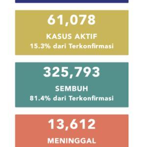 10月28日(水)の集計 インドネシア政府発表より