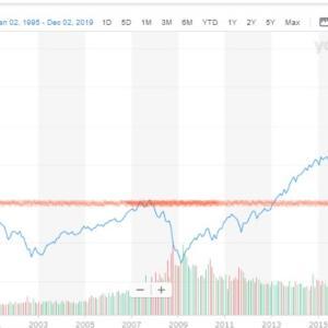 米国市場株高も、投資行動は千差万別