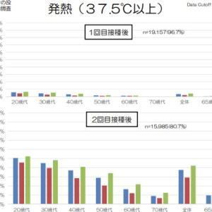 【〇〇県】新型コロナワクチン接種後に2人が死亡、ほか18件の副反応疑い アナフィラキシーは4件