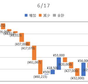 2020/06/17_信用成績