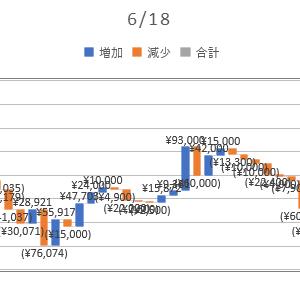 2020/06/18_信用成績