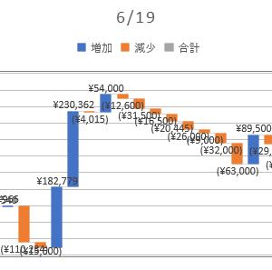 2020/06/19_信用成績