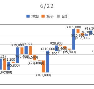 2020/06/22_信用成績