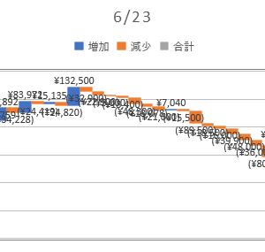2020/06/23_信用成績