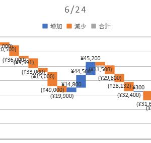 2020/06/24_信用成績