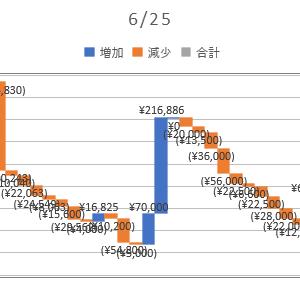 2020/06/25_信用成績