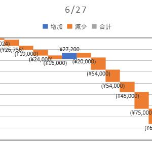 2020/06/29_信用成績