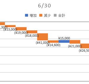 2020/06/30_信用成績
