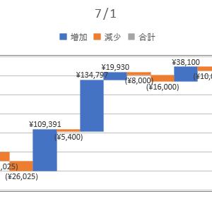 2020/07/01_信用成績