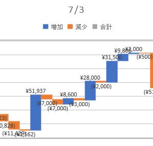 2020/07/03_信用成績