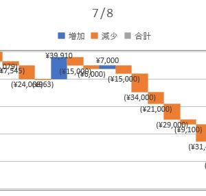 2020/07/08_信用成績