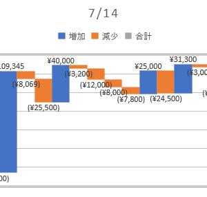 2020/07/14_信用成績