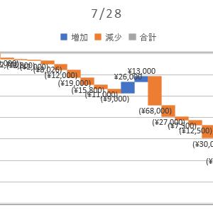 2020/07/28_信用成績
