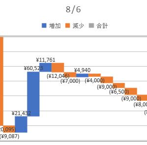 2020/08/06_信用成績