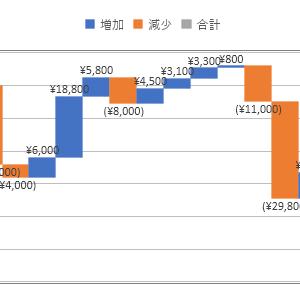 2020/01/06_信用成績