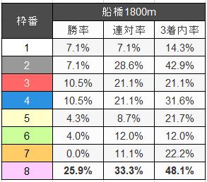 今月「負けなし男(まけなしお)」が予想するクイーン賞(≧▽≦) 2019.12.11 Wed