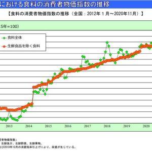 【値上げ】9年で10%の値上げ【食料消費者物価指数】