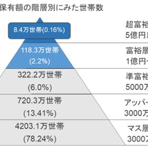 【アッパーマス層】株式投資資産がようやく1,500万に【÷2】