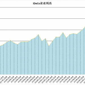 iDeCo資産残高が500万に到達!(3年5ヵ月で230万UP!!)
