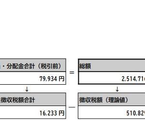 J-REITへの投資で年率25%